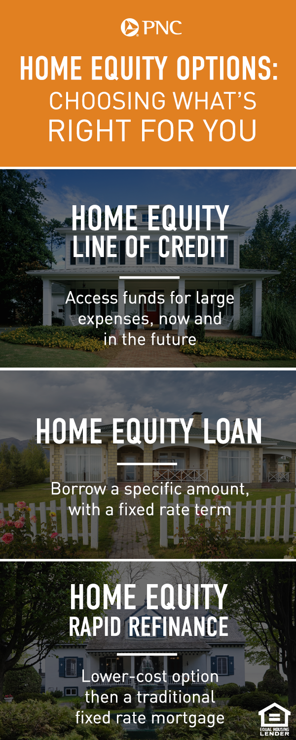 Looking To Pay For A Home Improvement Project Or Another Major Expense Learn More About Your Options And How You Could Be Using Equity Loans Lines