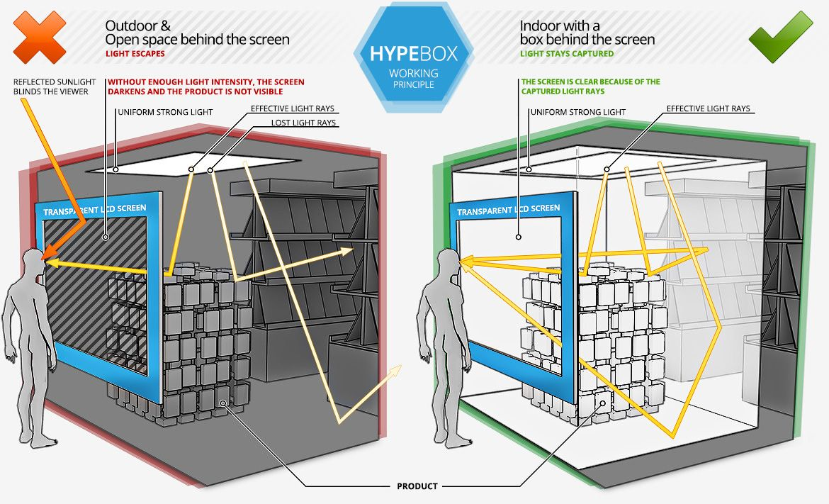 hight resolution of hypebox transparent lcd screens showcase working principle