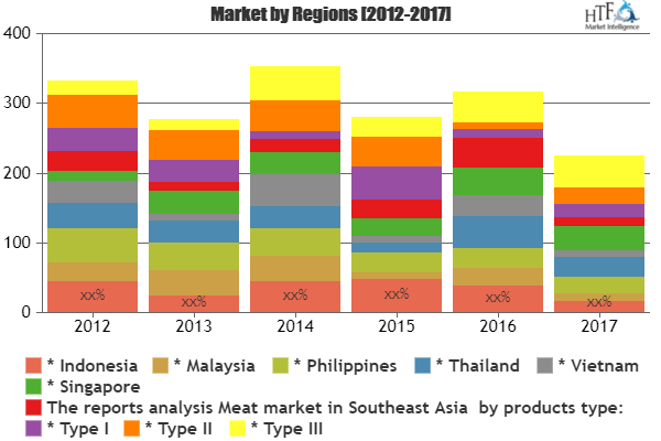 Meat Market Insights By Size Status And Forecast 2025