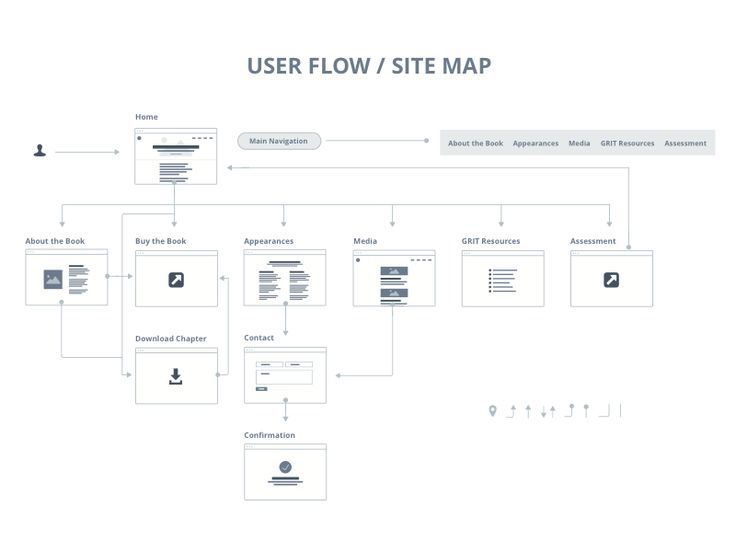 User Flow / Site Map. If you\'re a user experience professional ...