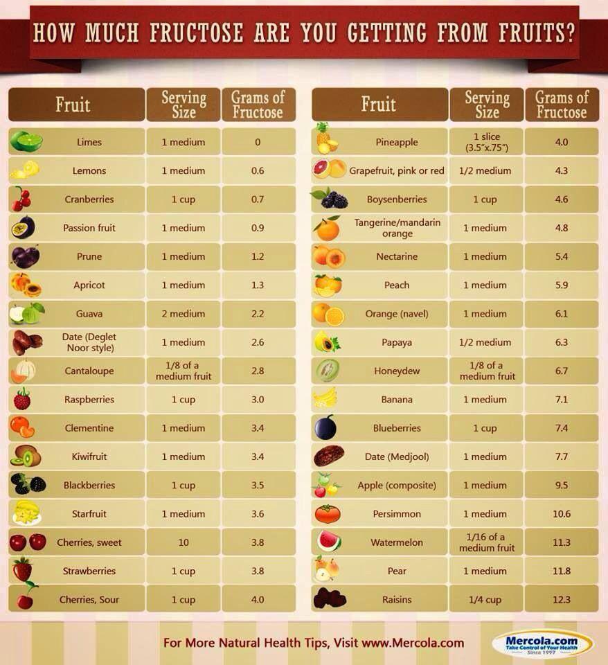 Fruits And Sugars Fruit Nutrition Sugar Detox Sugar Detox Diet