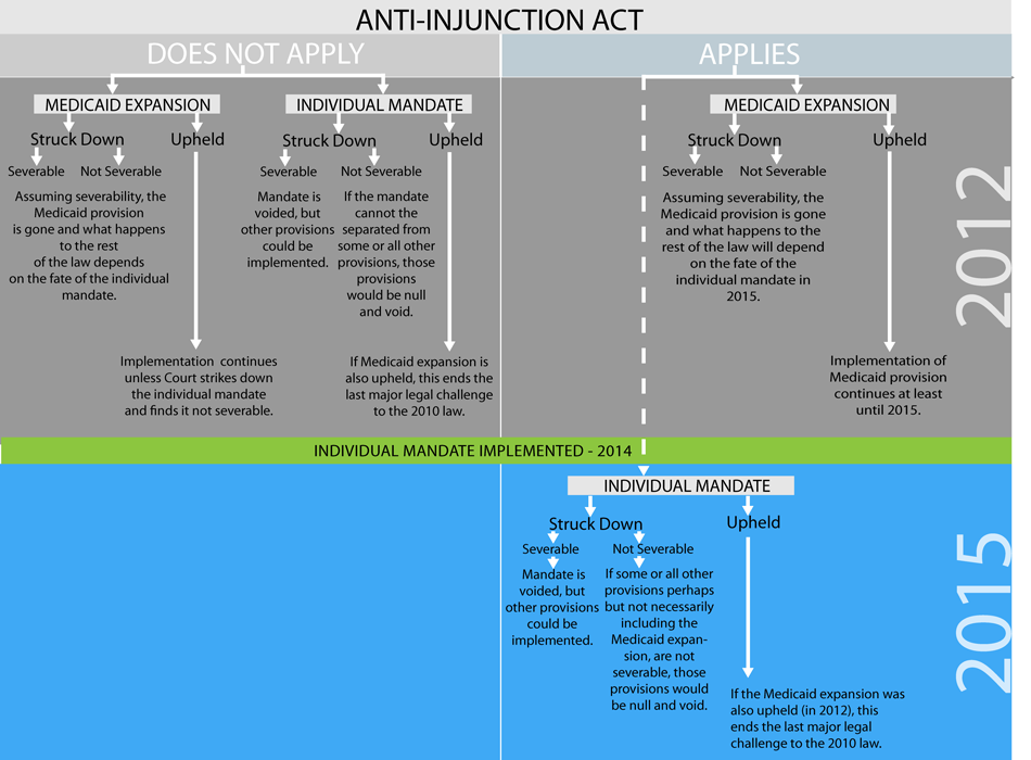 Health Law Legal Fight Legal Questions Health Decision Tree
