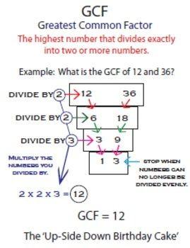 Methods For Teaching Hcf Gcf Lcm Highest Common Factor