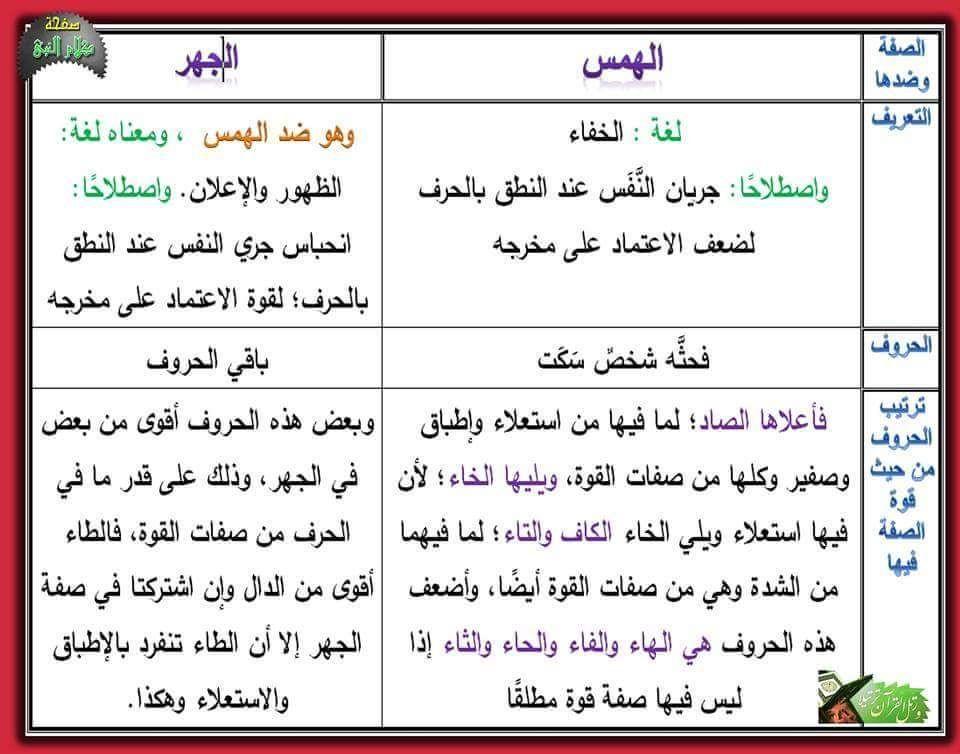 صفات الحروف الهمس والجهر ا Learn Arabic Language Quran Verses Learning Arabic