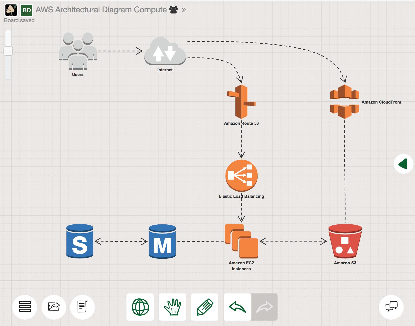 The 26 Best Network Architecture Diagram Tool Technique Http Bookingritzcarlton Info The 26 Best Netwo Diagram Architecture Aws Architecture Diagram Diagram