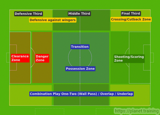 Soccer Football Pitch Area Guide For Young Players Soccerworkouts