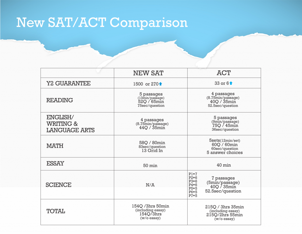 Many Students Wonder How Act And Sat Scores Compare To One Another