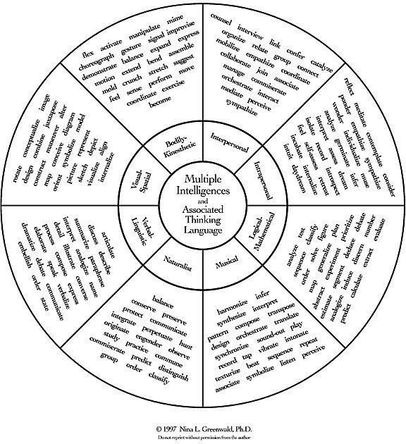math worksheet : 1000 images about multiple intelligences on pinterest  multiple  : Multiple Intelligences Worksheet