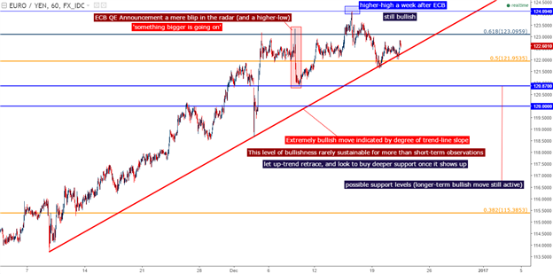 EUR/JPY Technical Analysis: ECB-Weakness a Mere Blip in the Trend - https://t.co/IpSOxOW7PS