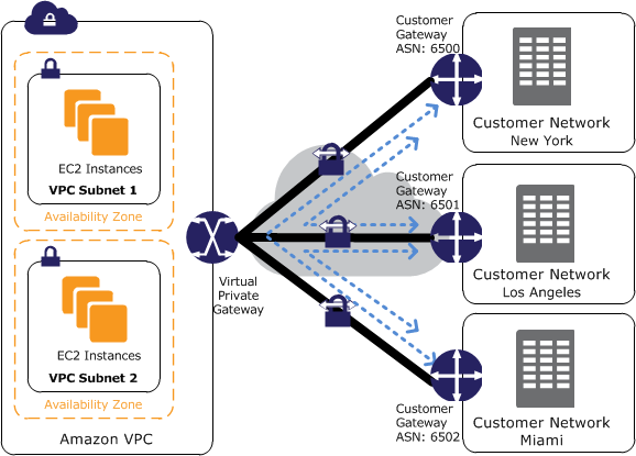 e71a05168c956c71fd9081bea1b147c4 - How To Create Vpn Connection In Aws