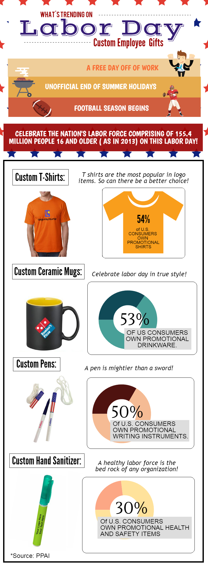 labor-day-promotional-product-trends: #Labordaytrends #Promotionalproduct #Infograph