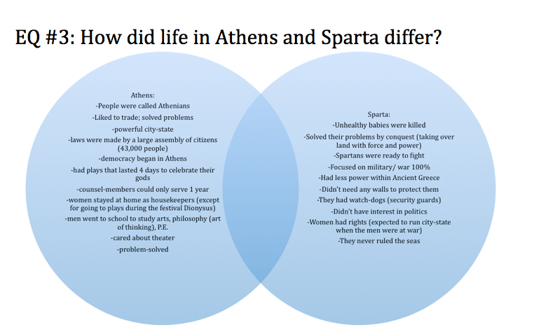 a comparison of athens and sparta in ancient greek cities The differences between the two city-states from ancient greece all different types of differences athens was a very normal city with a few quirks.