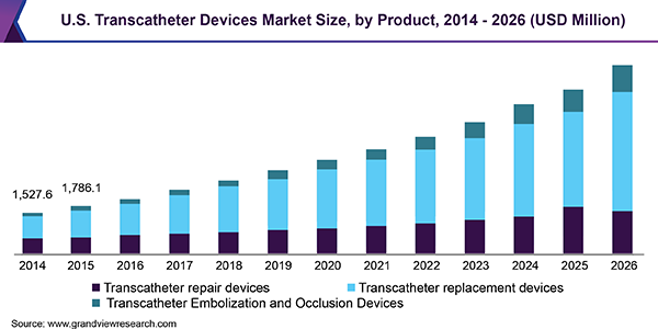 Transcatheter Devices Market Size Is Expected To Reach Usd