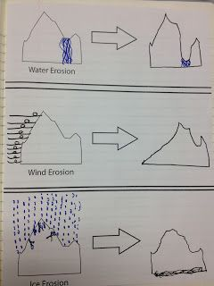 Weathering  Erosion experiment Even though this is 4th grade, I would totally do this