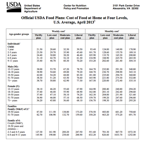 Usda Food Budget Table Very Helpful For Budgeting