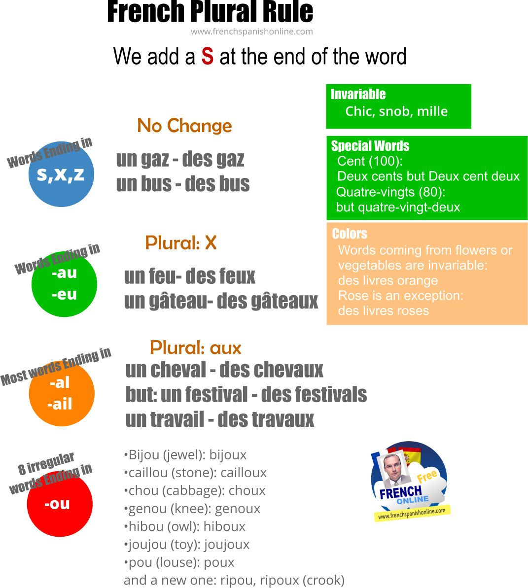 Plural Of The Words In French