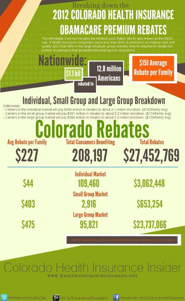 2012 Obamacare Premium Rebates (Infographic) | Health ...
