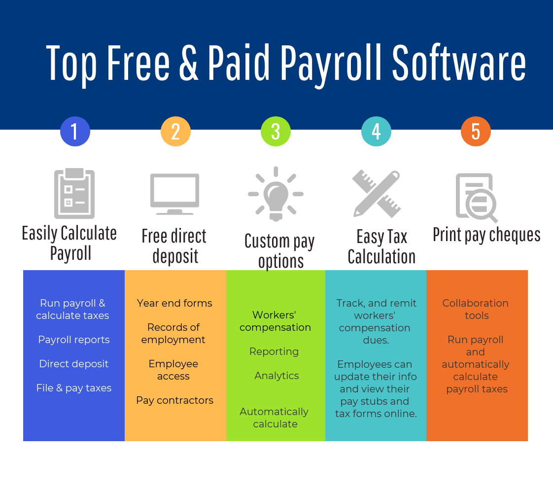 35 Free And Top Payroll Software The Best Of The Payroll Software For Small Business In 2020 Reviews Features Pricing Comparison Pat Research B2b Revie Payroll Software Small Business Bookkeeping Payroll