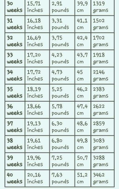 growth spurt chart weeks 30-40 Growth Spurt Chart, 30 Weeks Pregnant Baby,