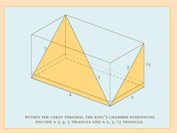 Image result for 3-4-5 triangles in the great Pyramid images