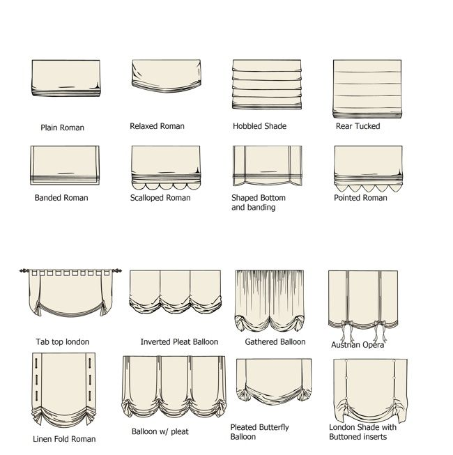 Types of Fabric Window Shades