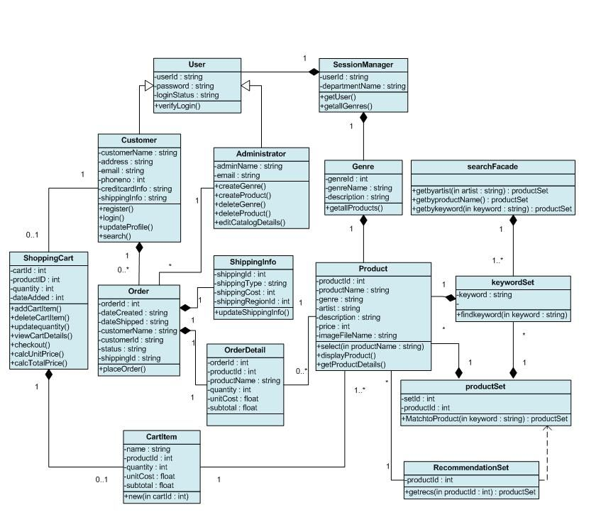 Object Orientated Design Source Http Programmers