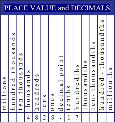 place value and decimals chart add to a math notebook for easy reference homeschool math. Black Bedroom Furniture Sets. Home Design Ideas