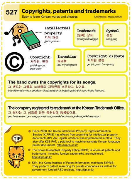 Difference Between Copyright, Patent and Trademark - Learn ...