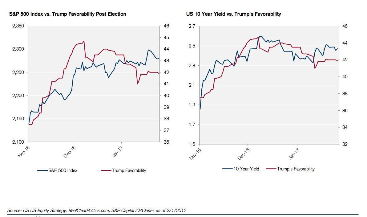 Is The Market Broken S P 500 Index Marketing Stock Market