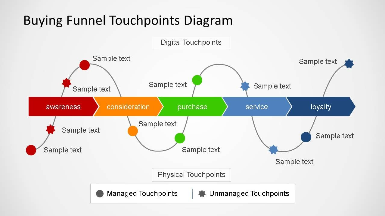 Buying Funnel Touchpoints Diagram