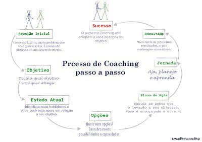 Renata de Sant'Anna Coaching: Coaching Passo a passo