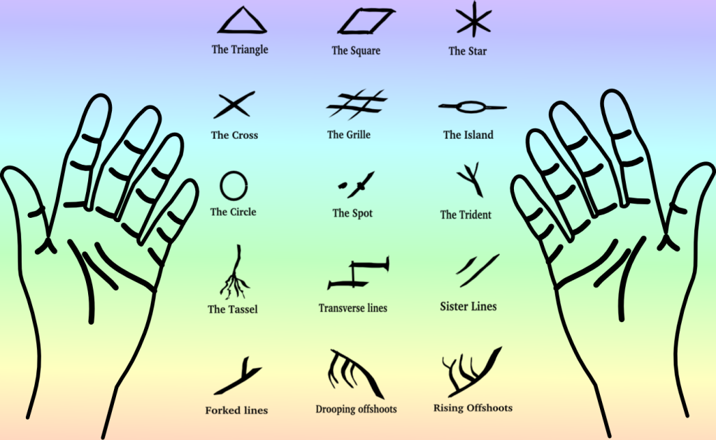 Palmistry markings divination palm reading lines marks on