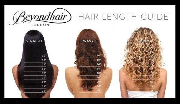 Image result for wavy vs wavy curly hair   Hair extensions ...