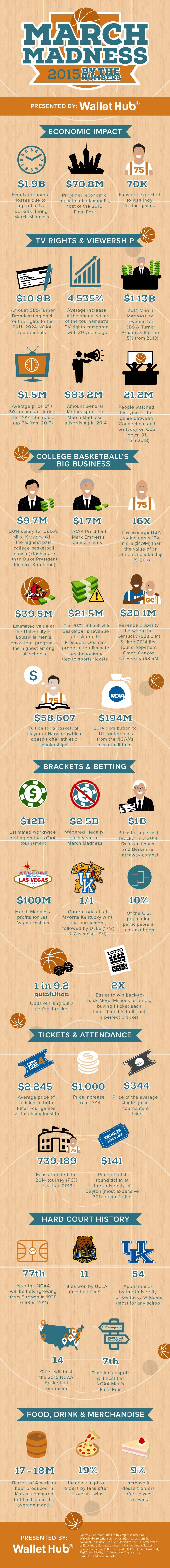March Madness by the Numbers V9