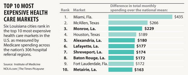 6 Louisiana cities among nation's 10 most expensive for health care, report says - Six of the 10 most expensive places to buy health care in the nation are in Louisiana, including Metairie, Baton Rouge and Lafayette.