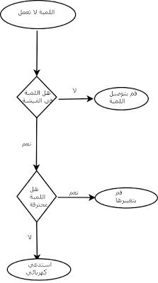 رصد مخالفات ساهر ومعرفة مكان المخالفة عبر موقع وزارة الداخلية سعودية نيوز