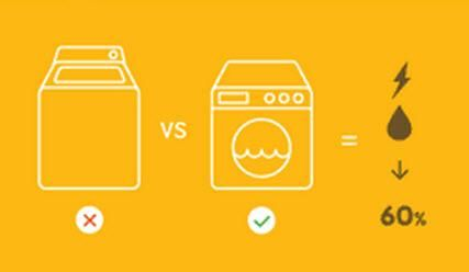 Energy #facts:http://bit.ly/EnergySmartAppliances… front loader washing machines use up to 60% less energy & water than top loaders