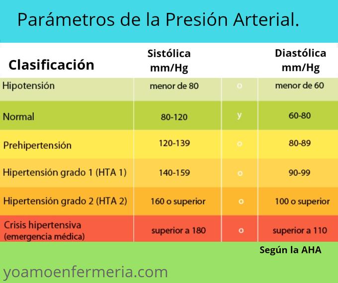 Paracetamol e hipertensión
