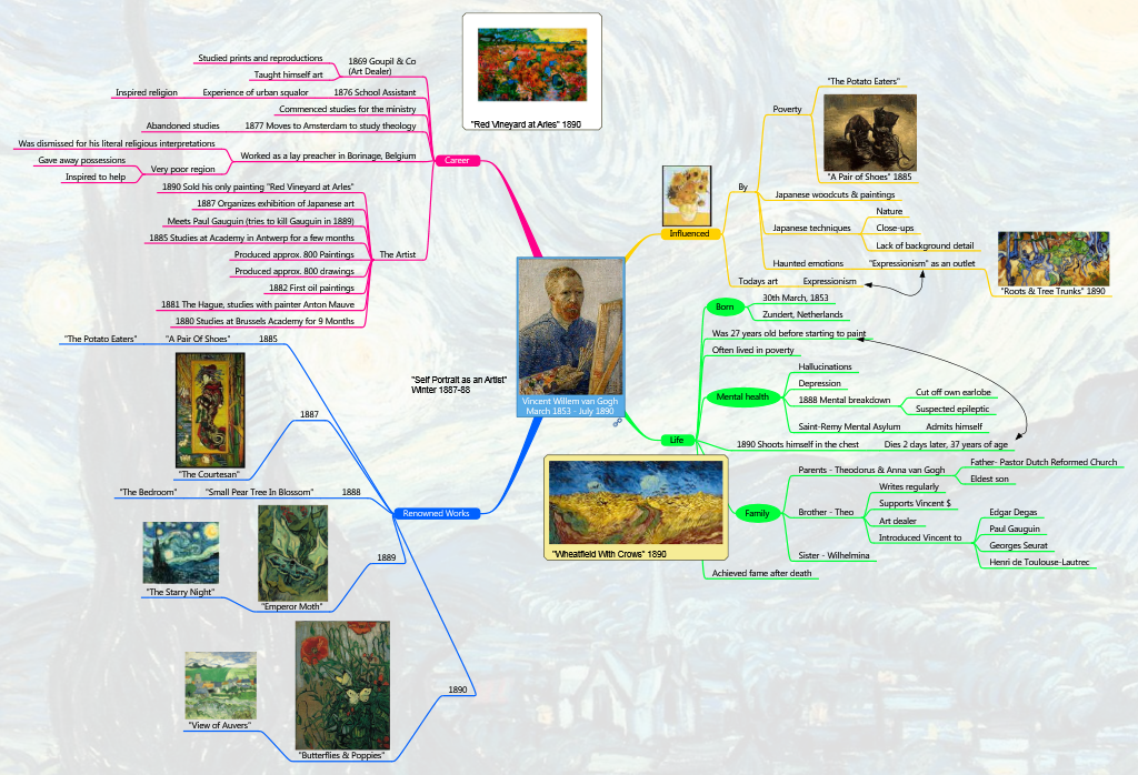 This mind map summarizes the life of artist van gogh mind maps best applications for adding mind maps to powerpoint presentations with world map backgrounds and photo placeholders gumiabroncs Choice Image