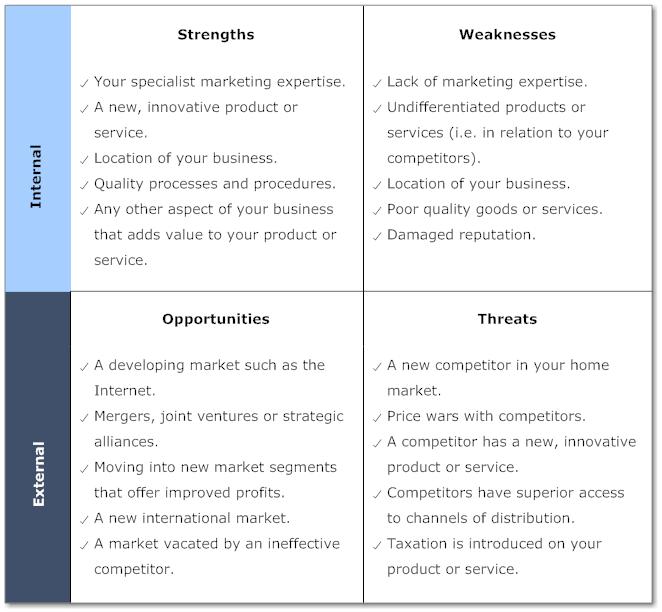 Example Image Product Marketing SWOT Analysis