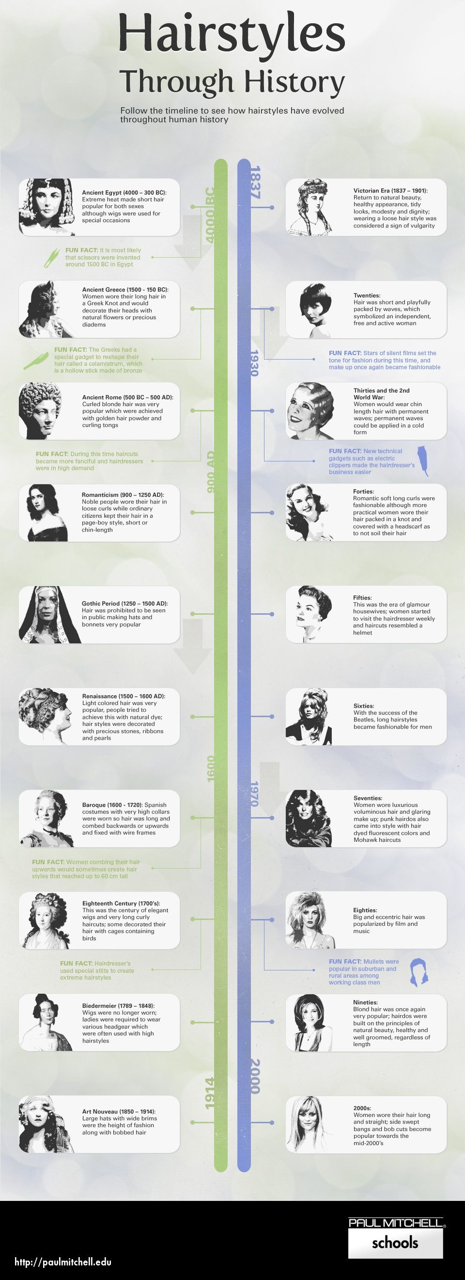 hairstyles through history infographic http://alifetimelegacy