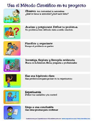 Metodo Cientifico Buscar Con Google Science Lessons Scientific Method Science For Kids