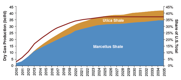 Projected Marcellus/Utica Shale Production | Charts, Graphs
