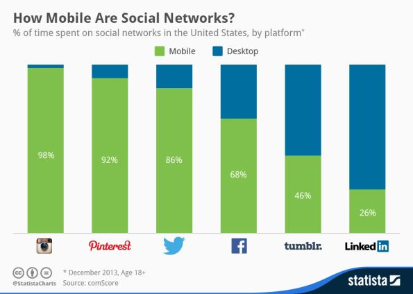 How mobile are social networks? (dec 2013)