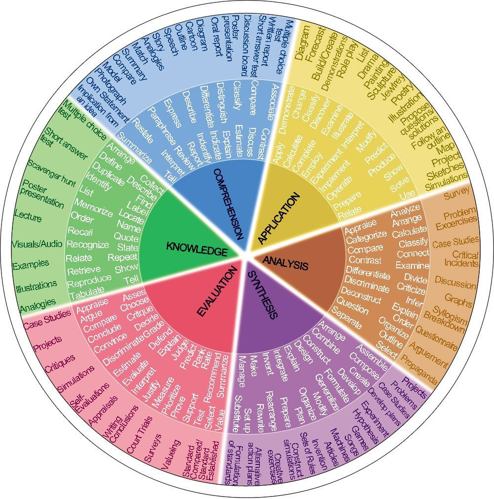 Blooms Taxonomy Verb Wheel Art Projects Pinterest Learning