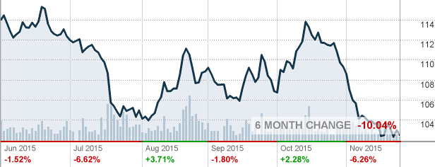 Gld Spdr Gold Shares Etf Quote Quotes Stock Quotes Chart
