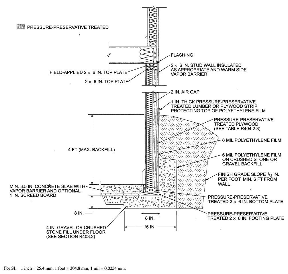 Pin By Ricky Porter On Home Design Building Foundation