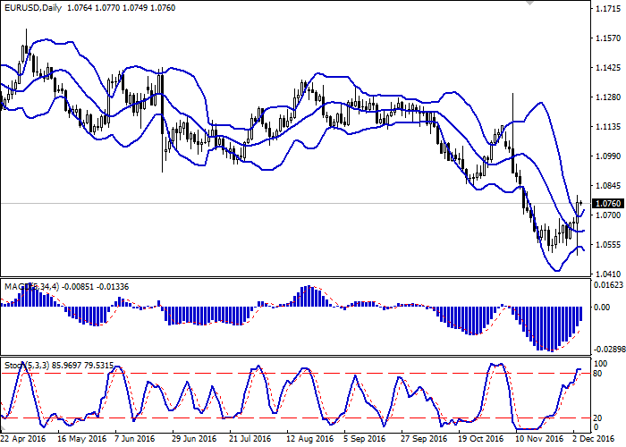 EUR USD Euro Is Recovering