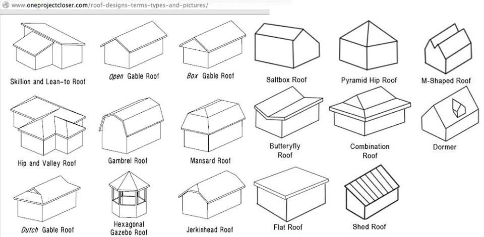 The Different Types Of Roofs Croqui Arquitetura Arquitetura Hexagonal