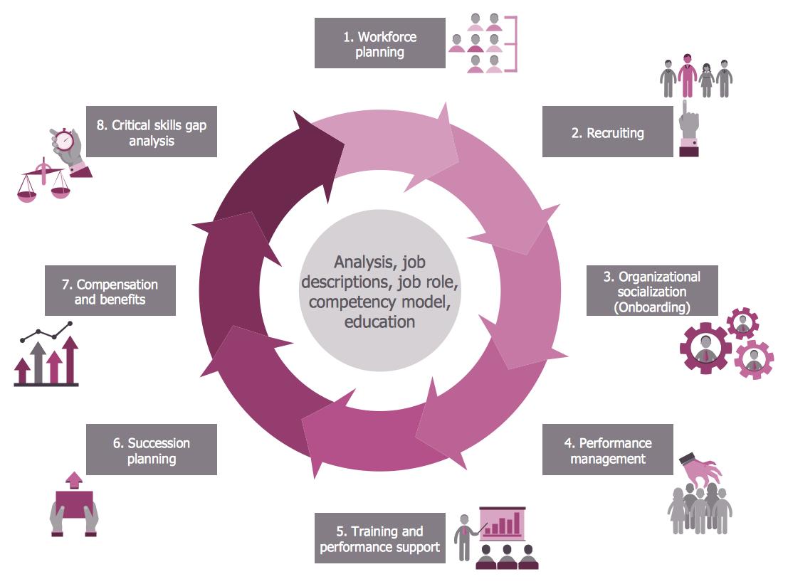 Hr Flowcharts Solution Human Resources Resource Management Management Infographic